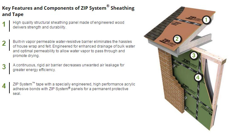 zip-system-r-sheathing